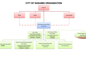 City of Nanaimo organizatin chart
