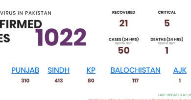 1022 coronavirus cases in Pakistan