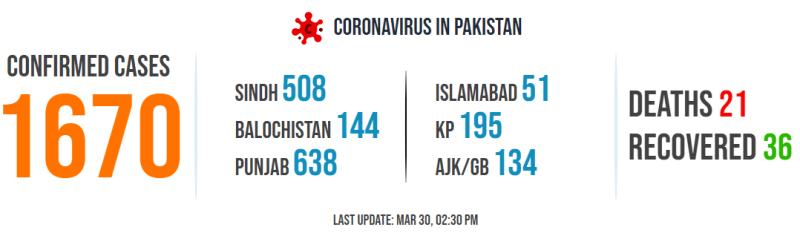 1670 Coronavirus cases in Pakistan