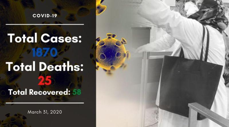 1870 Coronavirus cases in Pakistan