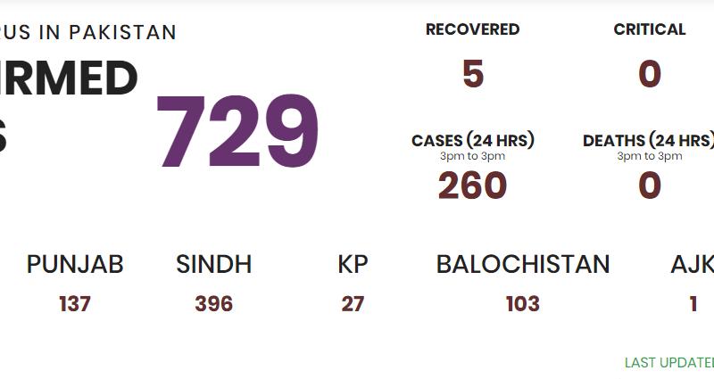 729 cases has been confirmed in Pakistan