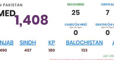Pakistan reports 1408 coronairus cases and 11 deaths