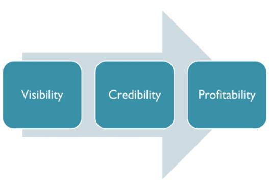 Credibility & Visibility