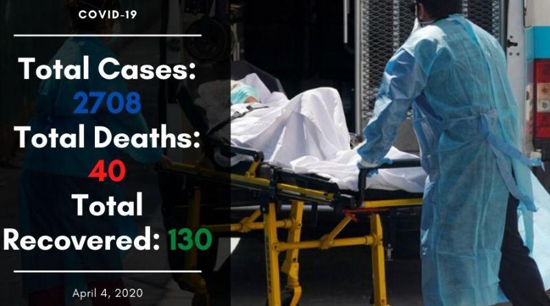 2708 Coronavirus cases in Pakistan