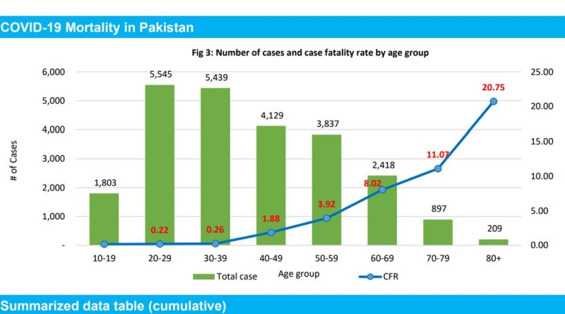 COVID-19 Morality in Pakistan - WHO report