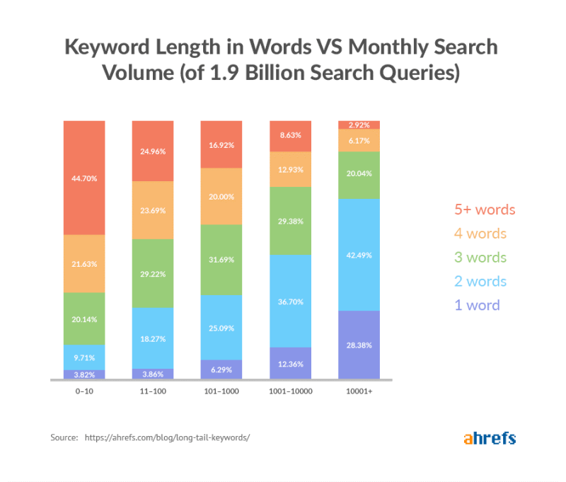 Keywords length in words vs monthly search
