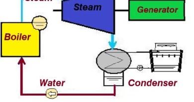 use steam turbine