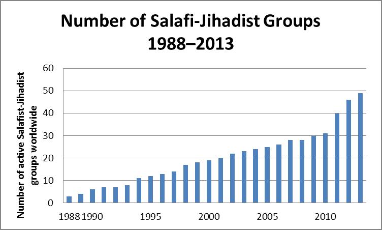 Salafist_groups_number