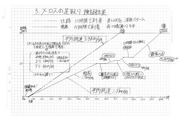 走れメロスの村田君レポート2