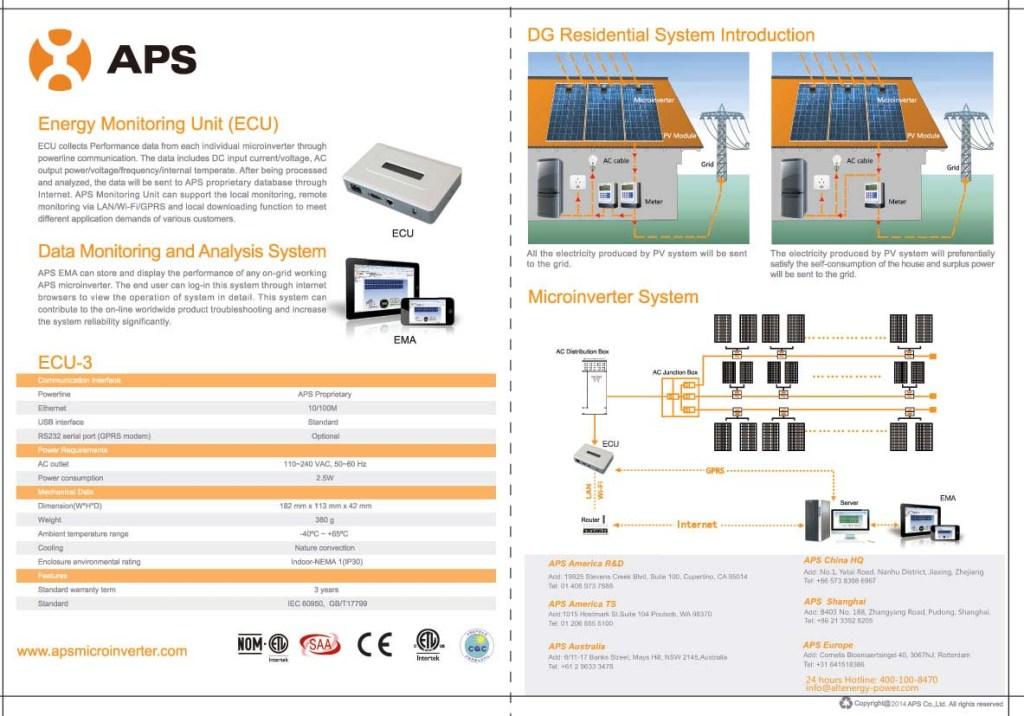 Monitoren van zonnepanelen met APS_NewSolar