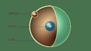 opbouw waterstofatoom