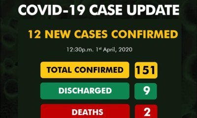 BREAKING: Nigeria Records 12 New COVID-19 Cases, See All Affected States