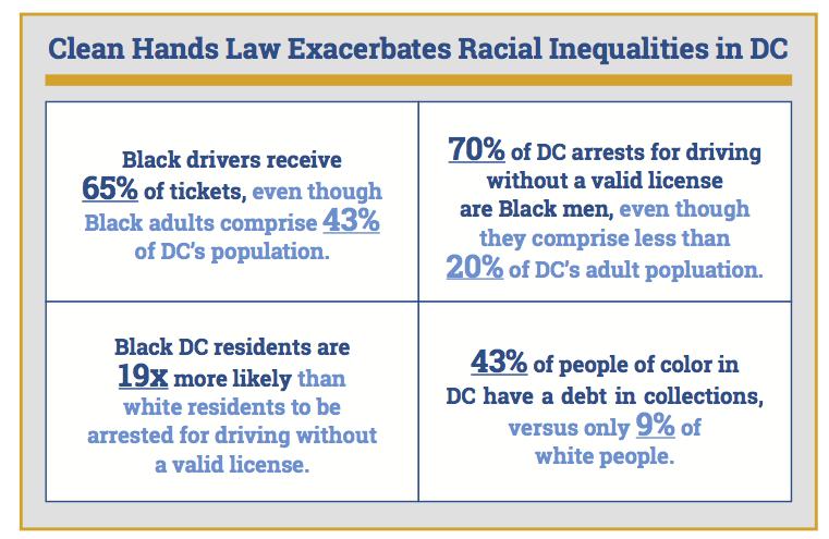 Graph depicting how Clean Hands Law exacerbates racial inequalities in D.C.
