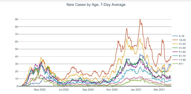 Graph depicting coronavirus cases in D.C. by age group over time