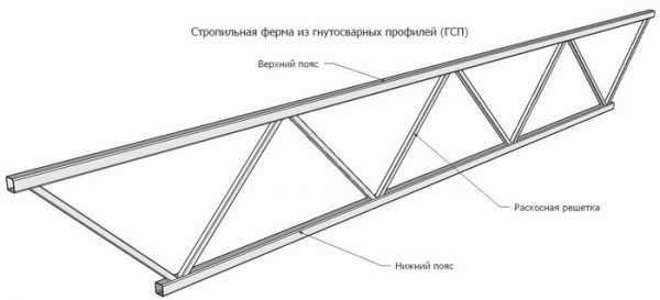 Стропильная система металлическая – Стропильная ферма ...