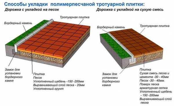 Укладка тротуарной плитки кирпичик – Способы укладки ...