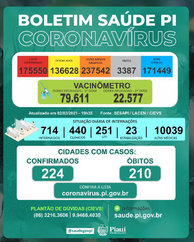 Covid-19: Sesapi registra mais de mil casos positivos e 22 mortes em 24h