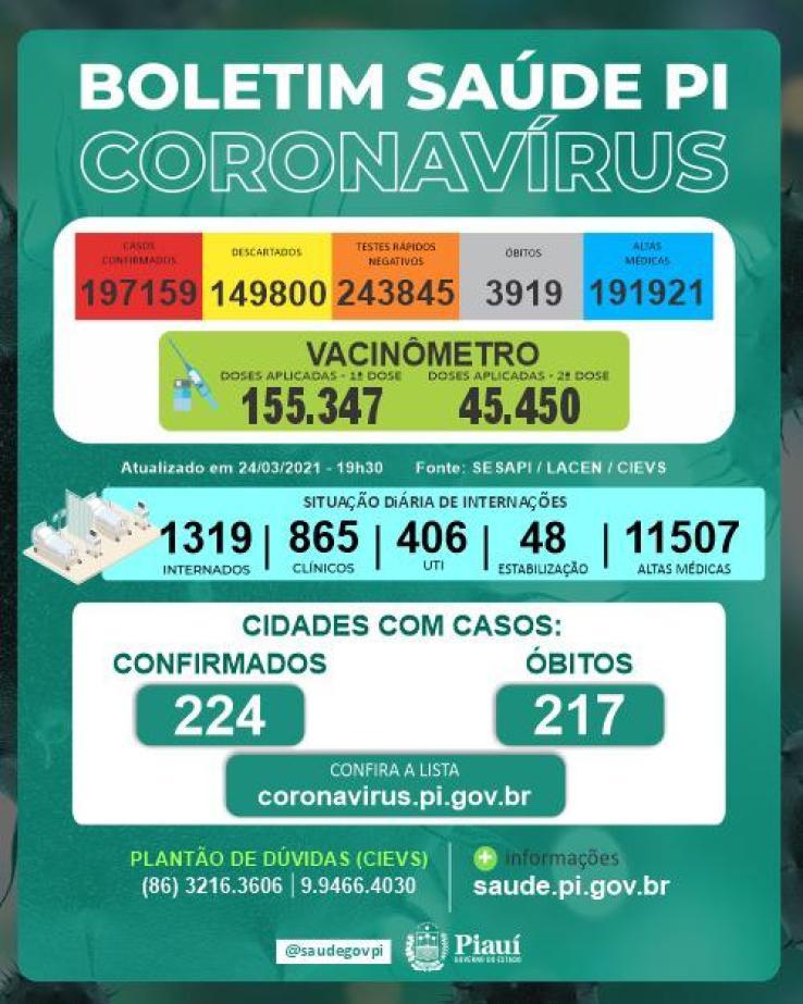 Piauí atinge recorde e registra 49 mortes por Covid-19 em 24h