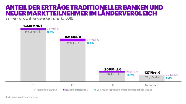Payment - Digitale Player kosten traditionelle Banken ein Drittel des Wachstums in Europa