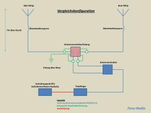 Vergleichskonfiguration