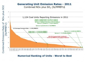 2011 Combined NOx and SO2 Rate for all US Coal Plants