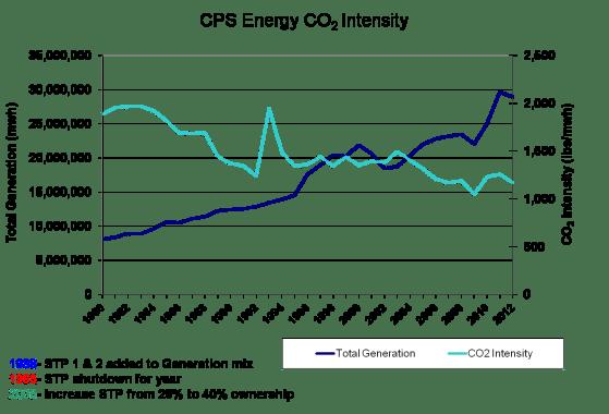 CO2 intensity2