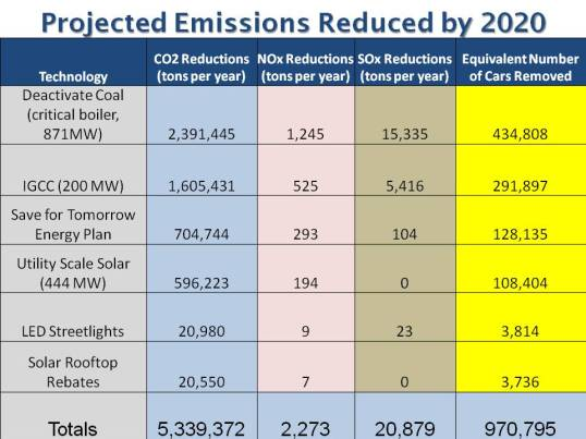 New EE Emissions Reduced 5-2-13