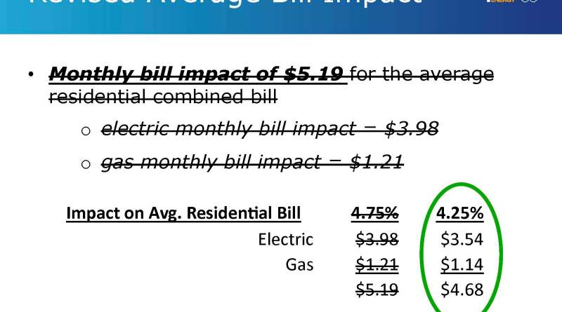 (Image) CPS Energy Board of Trustees unanimously approved a reduced rate increase request Tuesday of 4.25% from 4.75%.