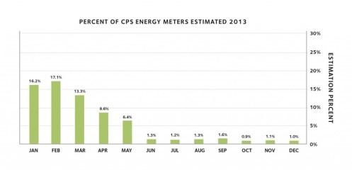 EstimatedMeterReads-Revised