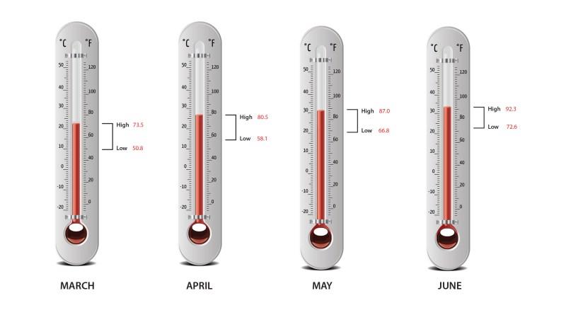 (Image) temperatures