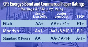 CPS Energy maintains some of the highest credit ratings of any municpally owned utility in the country.
