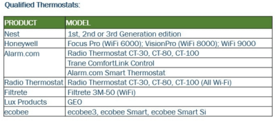 table graph, List of qualifying smart thermostats