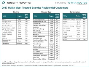 (Image) Chart - Market Strategies Ratings Demonstrate Customer Advocacy, Market Support