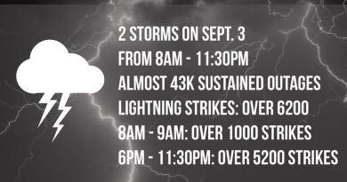 storms and lighting strikes