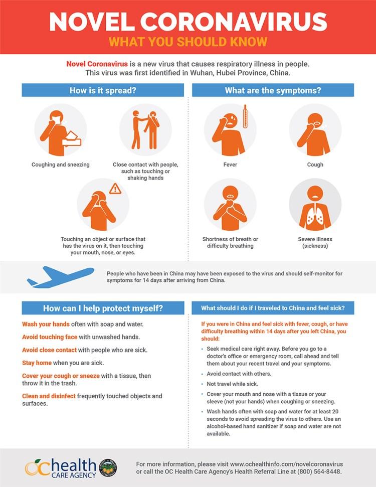 Novel coronavirus infographic