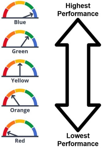 Dashboard gauges, lowest to highest