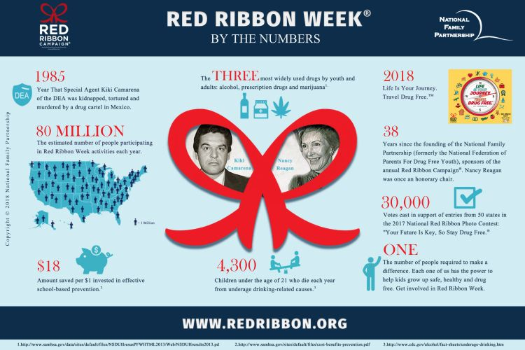 RED RIBBON WEEK by the numbers ... Started in 1985; about 80 million participate each year, $18 is saved per $1 invested in effective school-based prevention; the three most widely used drugs by youth and adults are alcohol, prescription drugs and marijuana; 4,300 children under 21 die each year from underage drinking-related causes; 2018 theme is Life Is Your Journey, Travel Drug Free; ONE is the number of people required to make a difference.