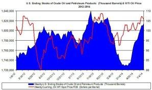 Три фактора которые могут снизить цены на нефть еще больше