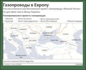 ЕС начинает освобождаться от энерговлияния РФ