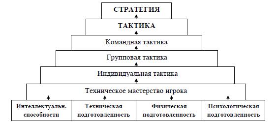 тактика и стратегия