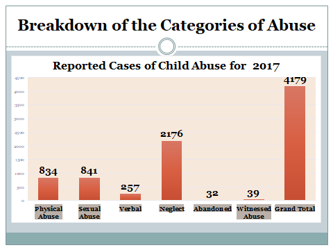 types of child neglect pdf
