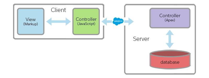 lex_dev_lc_basics_architecture