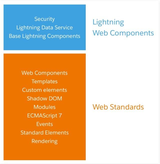 Basic Sturcture of Lightning Web Components