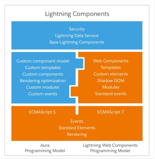 similarity between Aura and Lightning Web Compoents, Interview questions of LWC