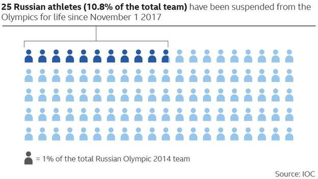 Russia banned from 2018 Winter Olympics – but clean athletes can compete as neutrals 8