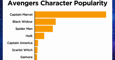 Avengers Porn Searches Have Skyrocketed in Anticipation of Endgame 3