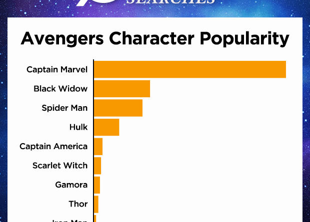 Avengers Porn Searches Have Skyrocketed in Anticipation of Endgame 1