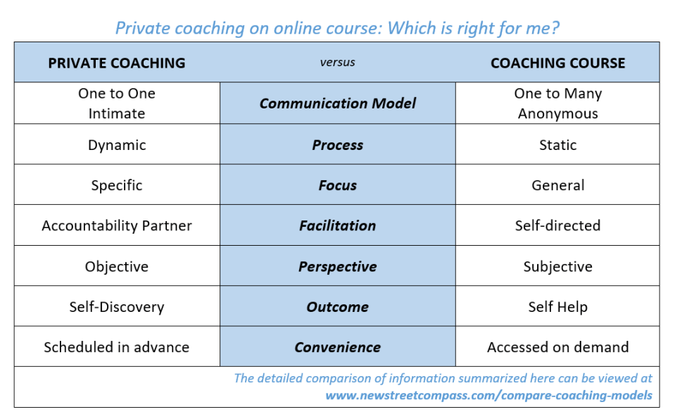 compare-coaching-models