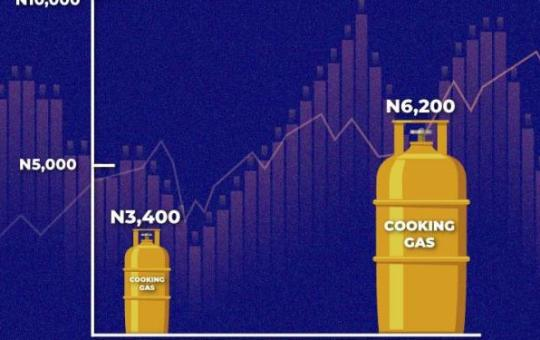 Cost of filling 12.5kg gas cylinder hits N6,200, up by 55% in 7 months