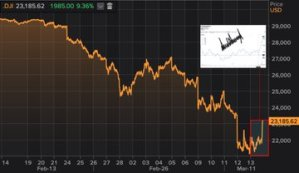 Stock futures drop — hit 'limit down' — even as Fed slashes rates; Dow futures off 1,000 points